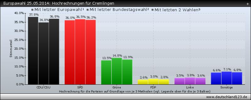 Europawahl 25.05.2014: Hochrechnungen für Cremlingen