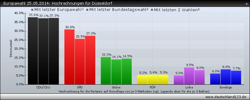 Europawahl 25.05.2014: Hochrechnungen für Düsseldorf