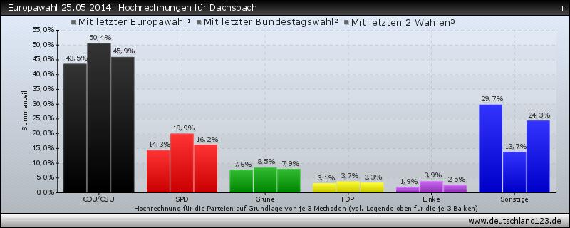 Europawahl 25.05.2014: Hochrechnungen für Dachsbach