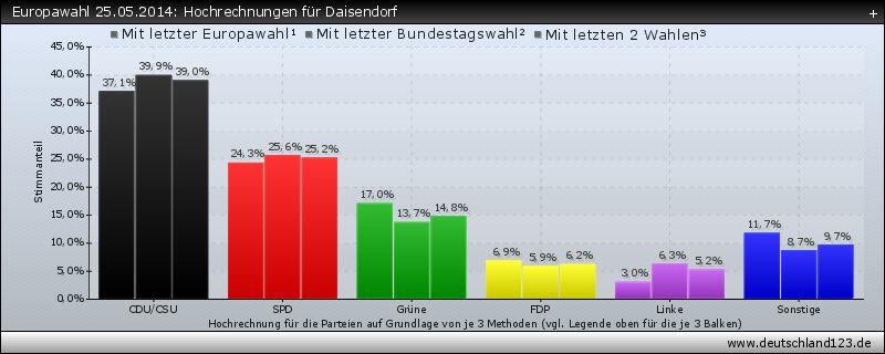 Europawahl 25.05.2014: Hochrechnungen für Daisendorf