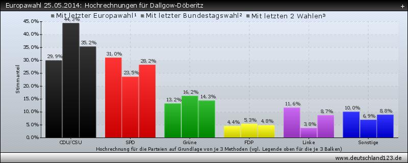 Europawahl 25.05.2014: Hochrechnungen für Dallgow-Döberitz