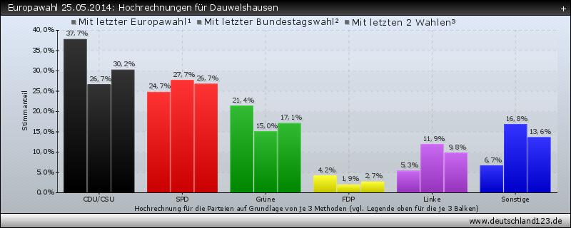 Europawahl 25.05.2014: Hochrechnungen für Dauwelshausen