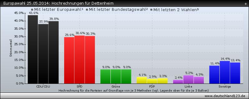 Europawahl 25.05.2014: Hochrechnungen für Dettenheim