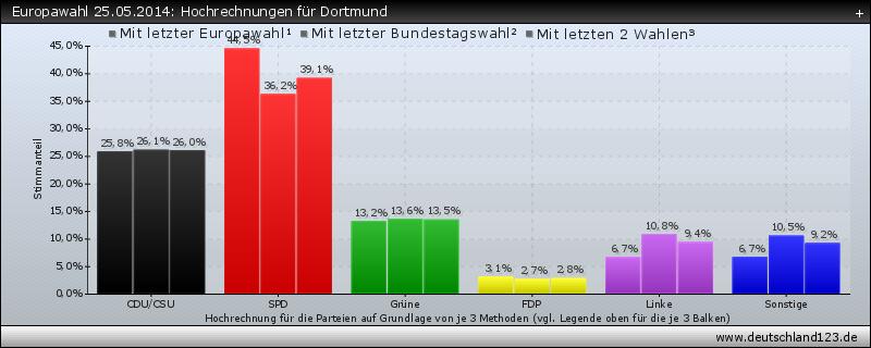 Europawahl 25.05.2014: Hochrechnungen für Dortmund