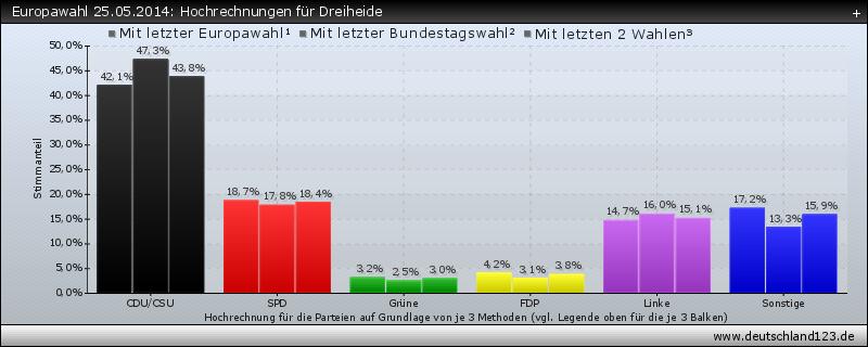 Europawahl 25.05.2014: Hochrechnungen für Dreiheide