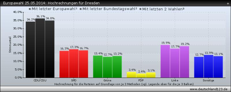Europawahl 25.05.2014: Hochrechnungen für Dresden