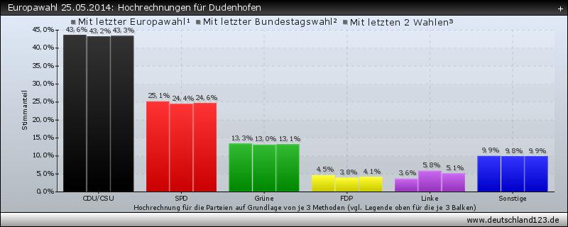 Europawahl 25.05.2014: Hochrechnungen für Dudenhofen