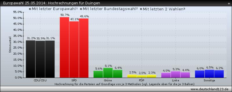 Europawahl 25.05.2014: Hochrechnungen für Duingen