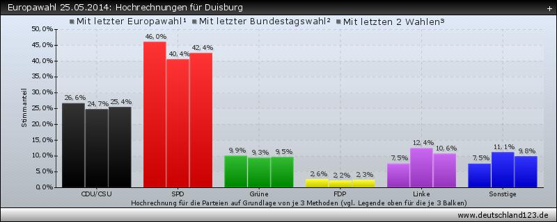 Europawahl 25.05.2014: Hochrechnungen für Duisburg