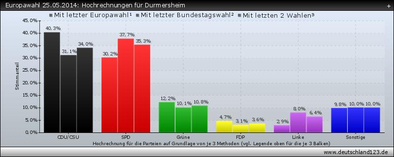 Europawahl 25.05.2014: Hochrechnungen für Durmersheim
