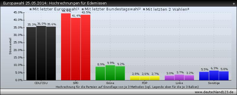 Europawahl 25.05.2014: Hochrechnungen für Edemissen