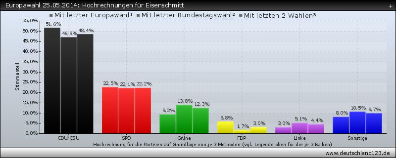 Europawahl 25.05.2014: Hochrechnungen für Eisenschmitt