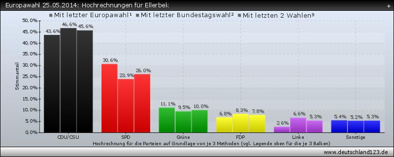 Europawahl 25.05.2014: Hochrechnungen für Ellerbek