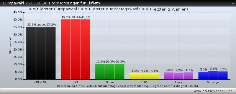 Europawahl 25.05.2014: Hochrechnungen für Elsfleth