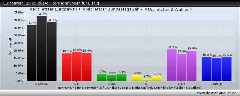 Europawahl 25.05.2014: Hochrechnungen für Elsnig