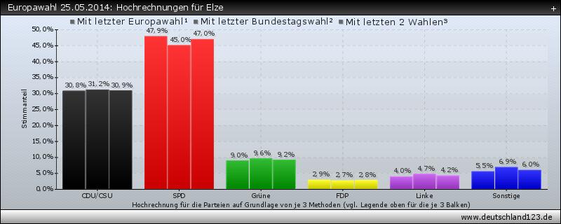 Europawahl 25.05.2014: Hochrechnungen für Elze
