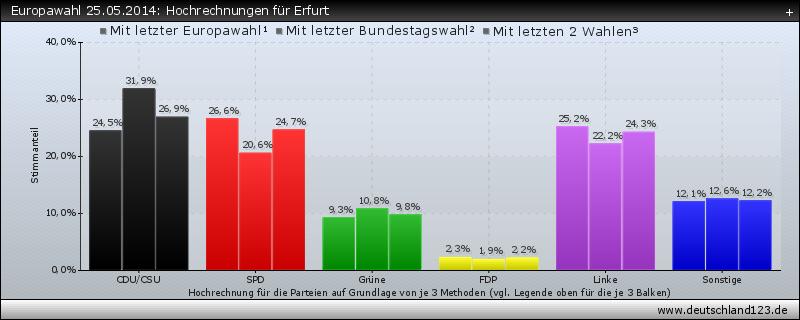 Europawahl 25.05.2014: Hochrechnungen für Erfurt