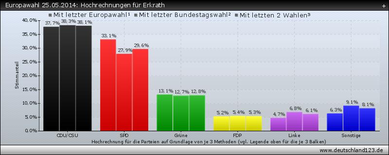 Europawahl 25.05.2014: Hochrechnungen für Erkrath