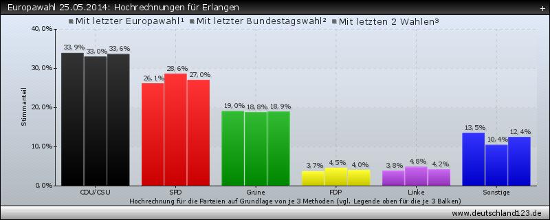 Europawahl 25.05.2014: Hochrechnungen für Erlangen