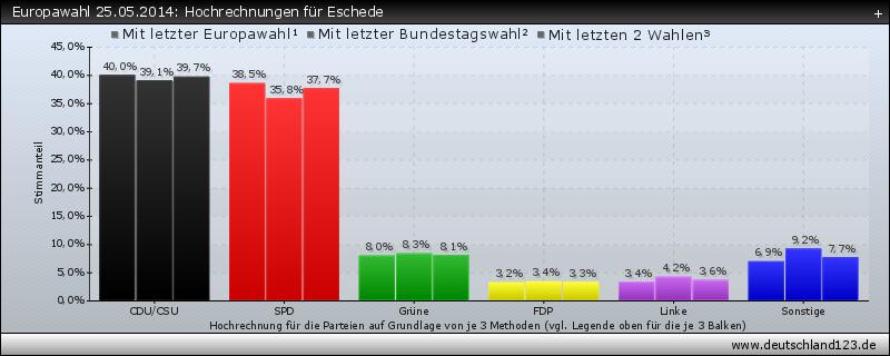 Europawahl 25.05.2014: Hochrechnungen für Eschede