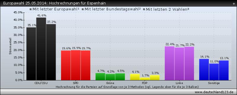 Europawahl 25.05.2014: Hochrechnungen für Espenhain