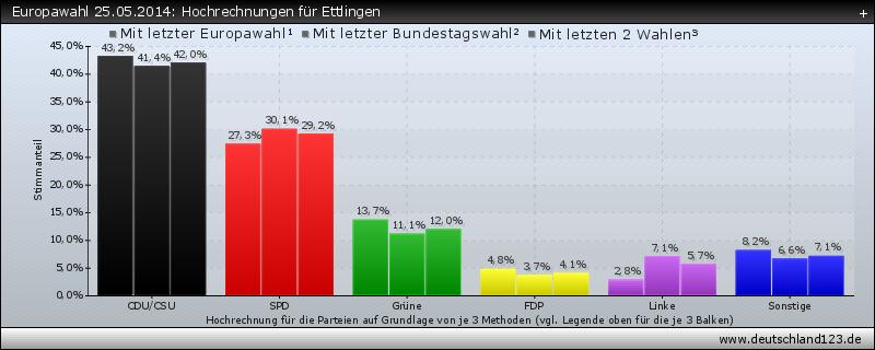 Europawahl 25.05.2014: Hochrechnungen für Ettlingen