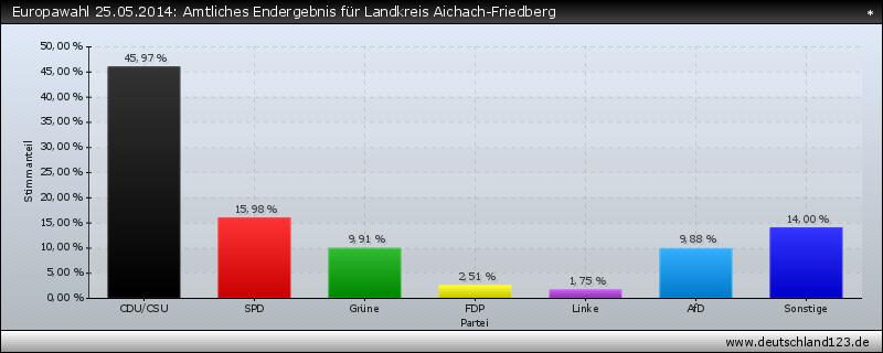 Europawahl 25.05.2014: Amtliches Endergebnis für Landkreis Aichach-Friedberg