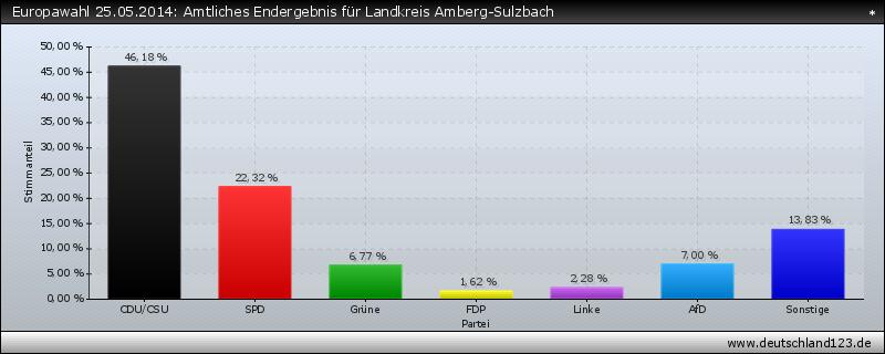 Europawahl 25.05.2014: Amtliches Endergebnis für Landkreis Amberg-Sulzbach