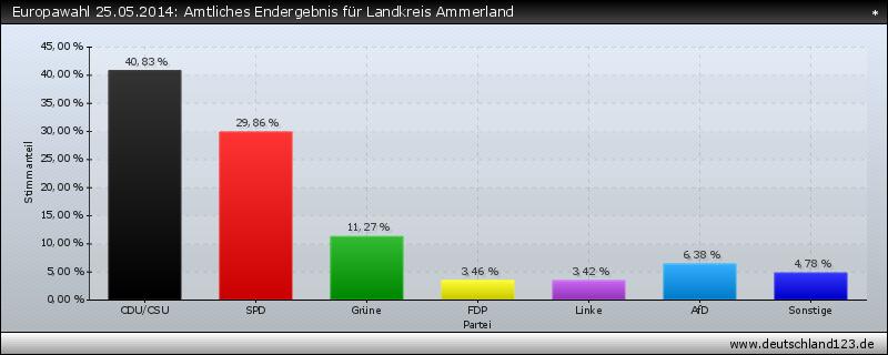 Europawahl 25.05.2014: Amtliches Endergebnis für Landkreis Ammerland
