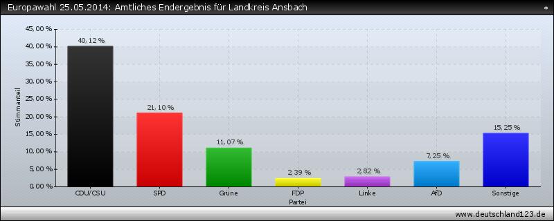 Europawahl 25.05.2014: Amtliches Endergebnis für Landkreis Ansbach