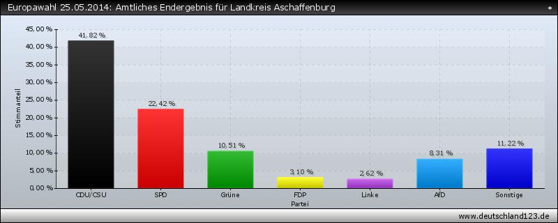 Europawahl 25.05.2014: Amtliches Endergebnis für Landkreis Aschaffenburg