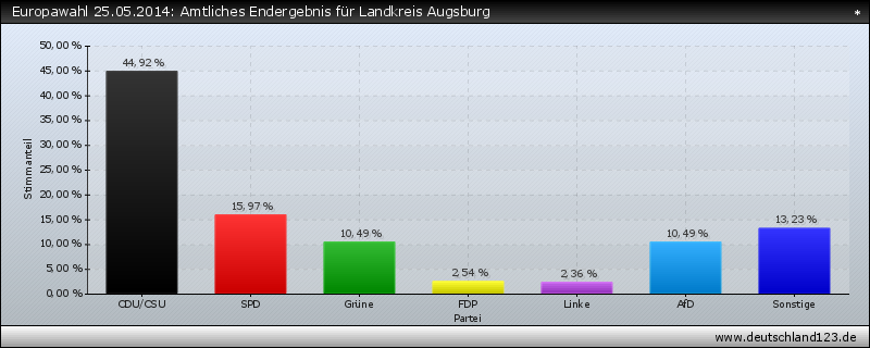 Europawahl 25.05.2014: Amtliches Endergebnis für Landkreis Augsburg