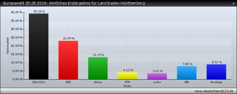 Europawahl 25.05.2014: Amtliches Endergebnis für Land Baden-Württemberg