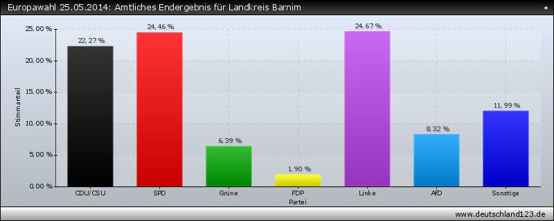 Europawahl 25.05.2014: Amtliches Endergebnis für Landkreis Barnim