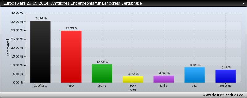 Europawahl 25.05.2014: Amtliches Endergebnis für Landkreis Bergstraße