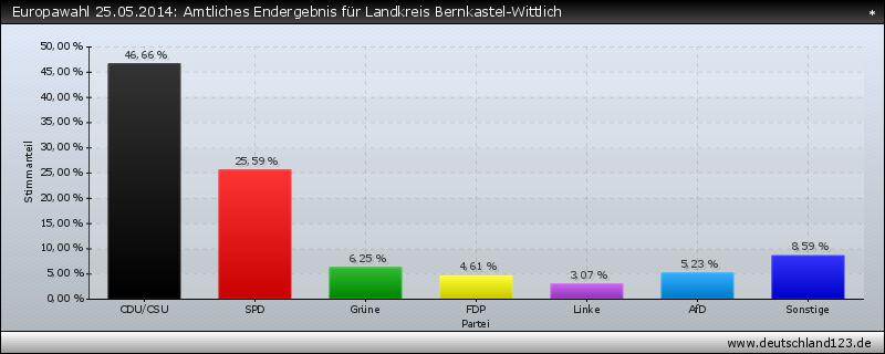 Europawahl 25.05.2014: Amtliches Endergebnis für Landkreis Bernkastel-Wittlich