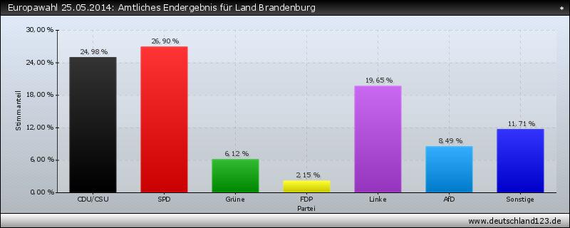 Europawahl 25.05.2014: Amtliches Endergebnis für Land Brandenburg