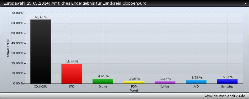 Europawahl 25.05.2014: Amtliches Endergebnis für Landkreis Cloppenburg