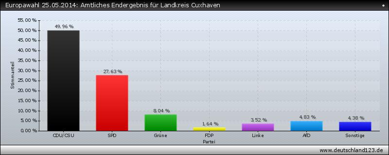 Europawahl 25.05.2014: Amtliches Endergebnis für Landkreis Cuxhaven