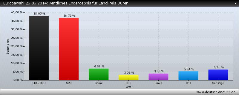 Europawahl 25.05.2014: Amtliches Endergebnis für Landkreis Düren