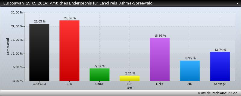 Europawahl 25.05.2014: Amtliches Endergebnis für Landkreis Dahme-Spreewald