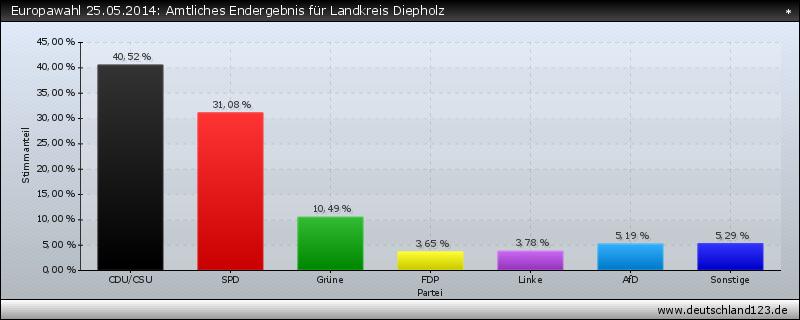 Europawahl 25.05.2014: Amtliches Endergebnis für Landkreis Diepholz