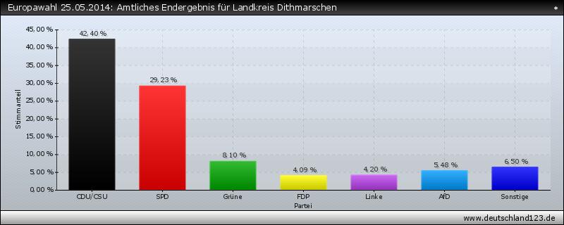 Europawahl 25.05.2014: Amtliches Endergebnis für Landkreis Dithmarschen