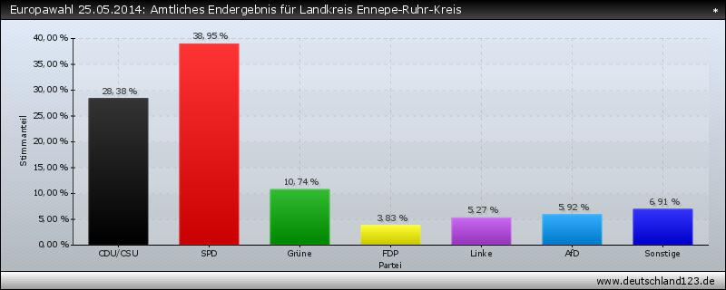 Europawahl 25.05.2014: Amtliches Endergebnis für Landkreis Ennepe-Ruhr-Kreis