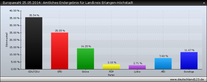Europawahl 25.05.2014: Amtliches Endergebnis für Landkreis Erlangen-Höchstadt