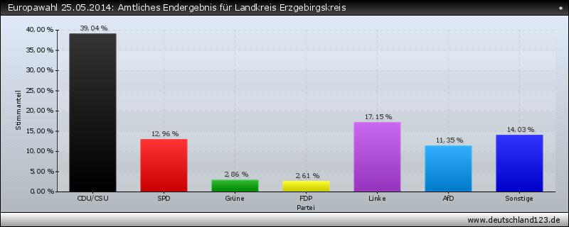 Europawahl 25.05.2014: Amtliches Endergebnis für Landkreis Erzgebirgskreis