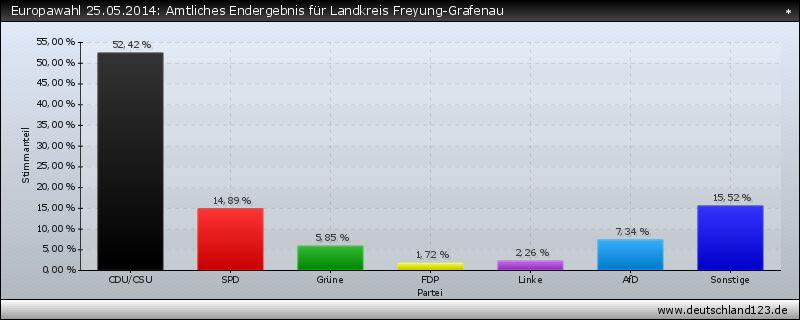 Europawahl 25.05.2014: Amtliches Endergebnis für Landkreis Freyung-Grafenau