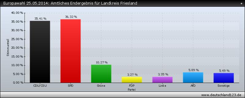 Europawahl 25.05.2014: Amtliches Endergebnis für Landkreis Friesland