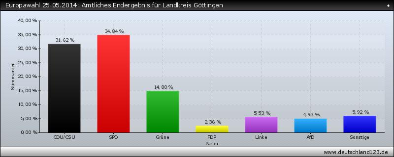 Europawahl 25.05.2014: Amtliches Endergebnis für Landkreis Göttingen