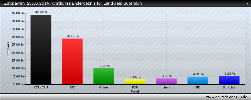 Europawahl 25.05.2014: Amtliches Endergebnis für Landkreis Gütersloh